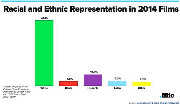 diversity problem